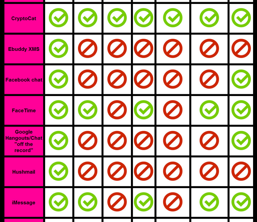 Secure Messaging Scorecard Liste